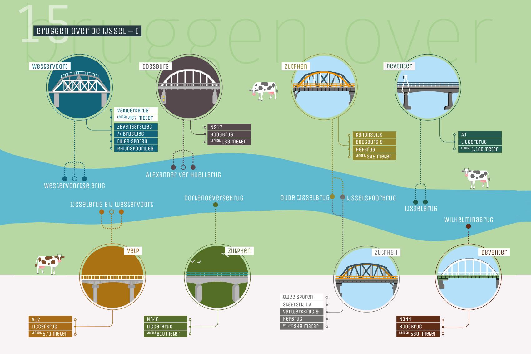 8 bruggen over de IJssel-deel 1