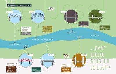 7 bruggen over de IJssel-deel 2
